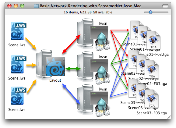 Basic Network Rendering with LWSN Mac